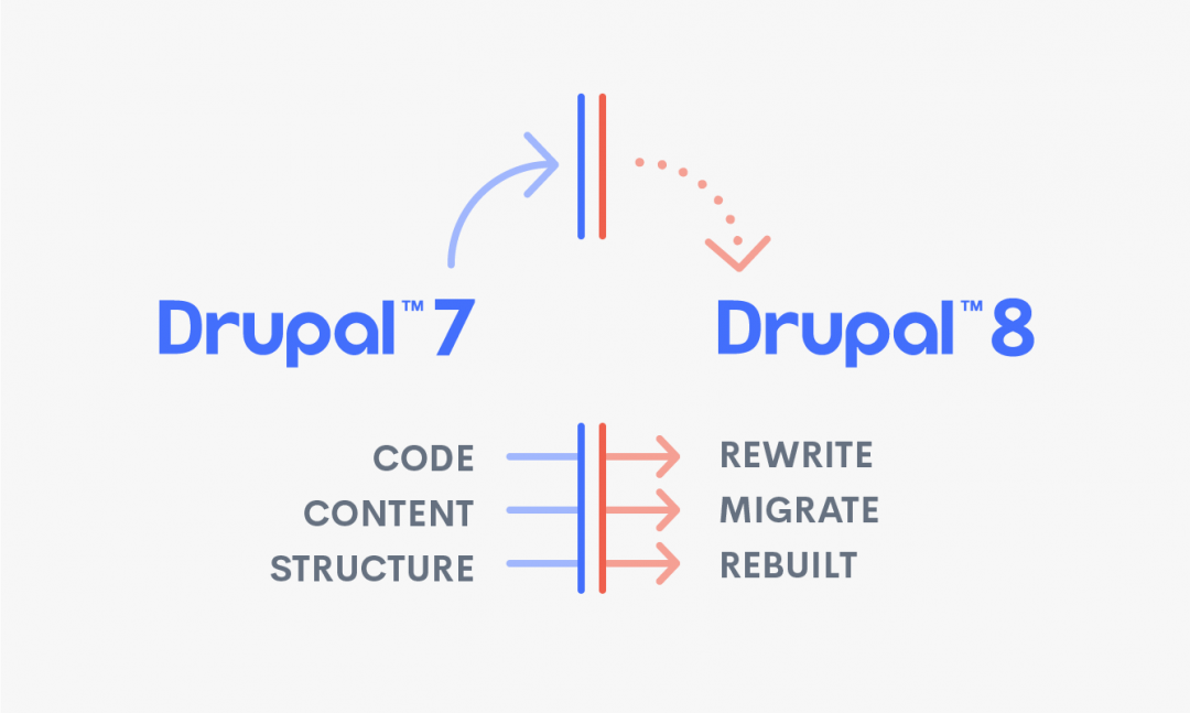 Drupal 7 - 8 upgrade diagram