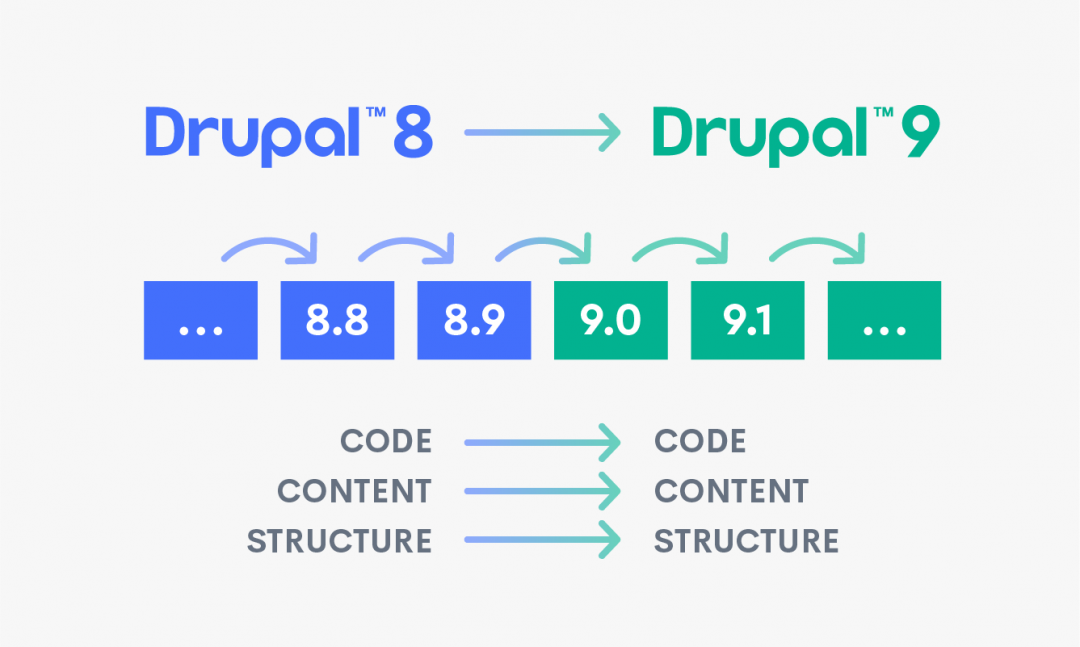 Drupal 8 - 9 upgrade diagram